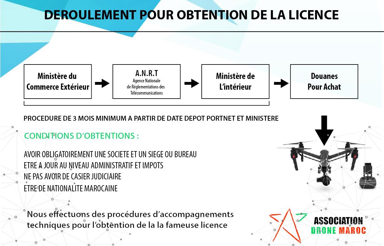 licencew